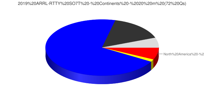 2019 ARRL-RTTY SO7T - Continents - 20 m (72 Qs)